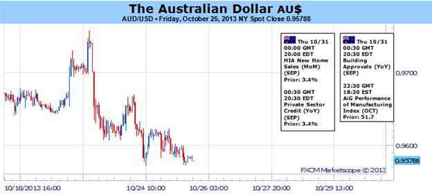 Australian_Dollar_at_Risk_Absent_Dovish_Shift_in_FOMC_Rhetoric_body_Picture_1.png, Australian Dollar at Risk Absent Dovish Shift in FOMC Rhetoric