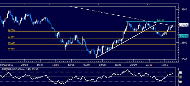 Forex_Analysis_EURUSD_Classic_Technical_Report_12.03.2012_body_Picture_1.png, Forex Analysis: EUR/USD Classic Technical Report 12.03.2012