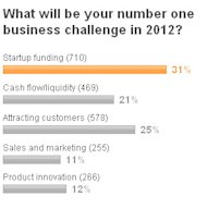 Poll Result - Small Business Funding is top challenge for 2012