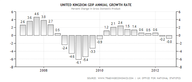 GBPUSD_Poised_for_GDP_Data_body_United_Kingdom_GDP_Annual_Growth_Rate.png, GBPUSD Poised for GDP Data