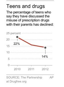 HOLD FOR RELEASE 12:01 a.m.; Chart shows percentage of teens saying they have discussed prescription drug misuse with parents