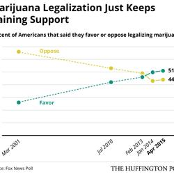 Even Fox News Shows Majority Of Americans Now Support Marijuana Legalization