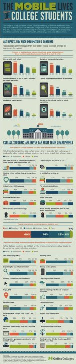 In a Relationship: College Students and Their Smartphones [INFOGRAPHIC]
