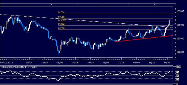 Forex_Analysis_GBPJPY_Classic_Technical_Report_11.22.2012_body_Picture_1.png, Forex Analysis: GBP/JPY Classic Technical Report 11.22.2012