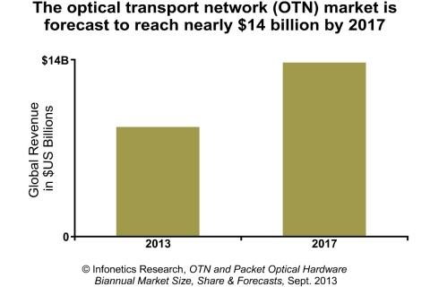 North America OTN Switching Revenue More Than Triples in 1st Half of 2013, Reports Infonetics