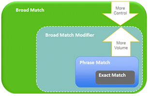 Should You Include the Same Keyword with All Match Types in AdWords? image broad match vs broad match modifier control