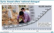 <p>Graphic with revised Syrian death toll as Assad offers a 'national dialogue'</p>