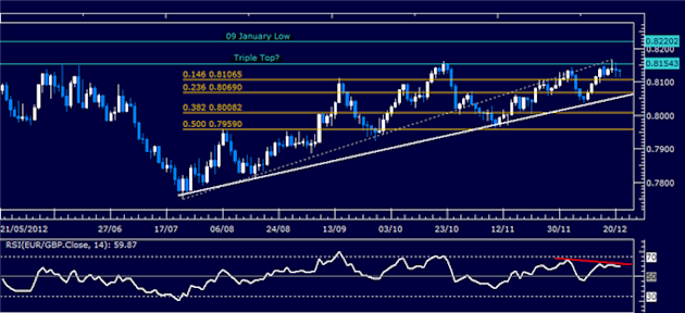 Forex_Analysis_EURGBP_Classic_Technical_Report_12.21.2012_body_Picture_1.png, Forex Analysis: EUR/GBP Classic Technical Report 12.21.2012