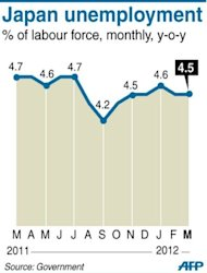 Graphic charting Japan&#39;s monthly unemployment rate, at 4.5 percent in March, according to government data