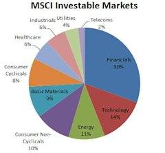 MSCI Investable India Market