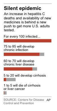 Graphic charts the expected outcomes per one hundred people infected with Hepatitis C