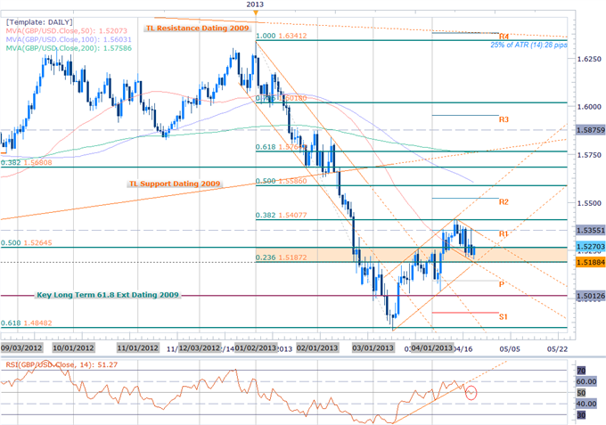 Forex_GBP_Scalps_Bias_at_Risk_Ahead_of_Key_Support_Bearish_Sub_1.54_body_Picture_2.png, Forex: GBP Scalps Bias at Risk Ahead of Key Support- Bearish S...