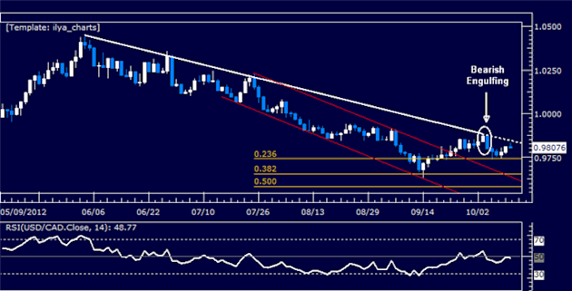 USDCAD_Classic_Technical_Report_10.11.2012_body_Picture_5.png, USDCAD Classic Technical Report 10.11.2012