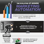 How the Evolution of Modern Marketing Is Changing B2B Marketing [Infographic] image Evolution 170x168