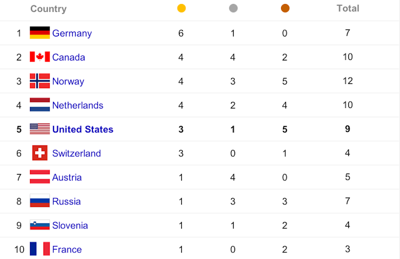 medal table day 5