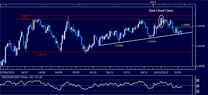 Forex_AUDUSD_Technical_Analysis_02.05.2013_body_Picture_1.png, Forex: AUD/USD Technical Analysis 02.05.2013