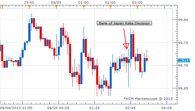 BoJ_Maintains_Pace_Of_Easing_USDJPY_Still_At_Critical_Levels_body_Picture_1.png, BoJ Maintains Pace Of Easing, USD/JPY Still At Critical Levels