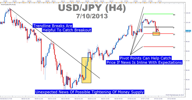 Trading_Well_When_The_News_Hits_body_Picture_3.png, How to Trade Forex after a Major News Release