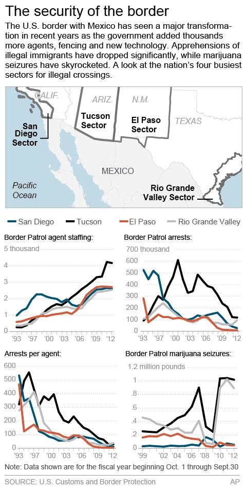 Infographic provides details on four Border Patrol sectors along the Southwest border. Charts show the number of Border Parol agents, arrests and marijuana seized over the past two decades.