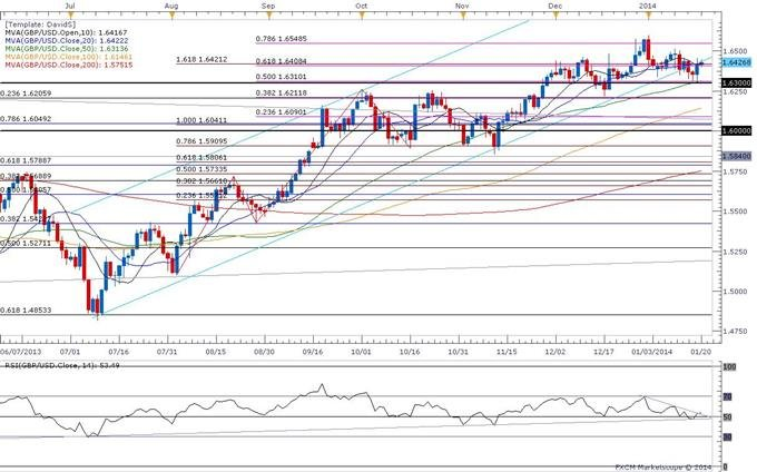 Forex_USDOLLAR_at_Risk_for_Larger_Correction-_GBP_Longs_Favored_Above_1.63_body_ScreenShot302.jpg, USDOLLAR at Risk for Larger Correction- GBP Longs F...