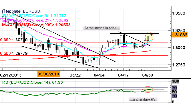 EURUSD_Holds_Under_1.3200_as_Markets_Await_Fed_Today_ECB_Tomorrow_Christopher_Vecchio_body_Picture_6.png, EUR/USD Holds Under $1.3200 as Markets Await...