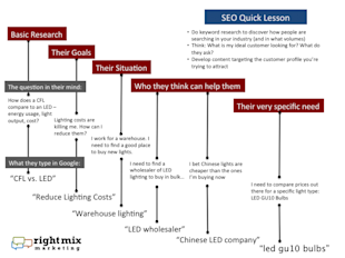 SEO Tutorial: Getting into the Heads of your Ideal Clients image basic SEO tutorial 1024x767