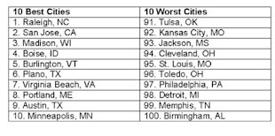 The 10 Healthiest and 10 Worst Cities in the U.S.