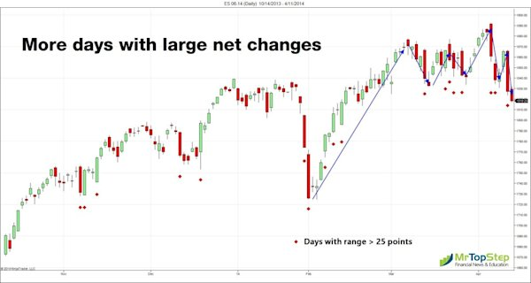 ES 06 14 Daily 10 14 2013 4 11 2014 1024x546 S&P Broken Range; NASDAQ Worst Day Since 2011