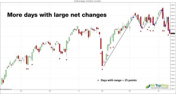 ES 06 14 Daily 10 14 2013 4 11 2014 1024x546 S&P Broken Range; NASDAQ Worst Day Since 2011