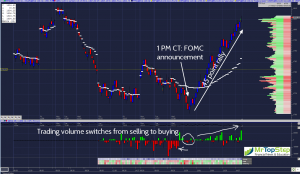 ES FOMC day 300x174 Fed tapers, S&P rips; more upside likely