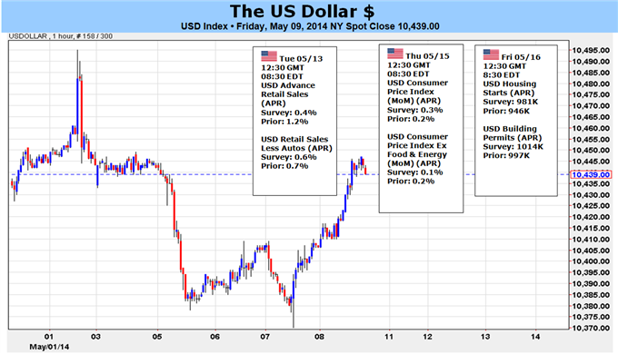 US Dollar Stands to Gain on Rate Forecast, Surge on Risk Trends