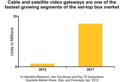 Infonetics: STB Market Springs Back; Video Gateways, Media Players Drive Future Growth