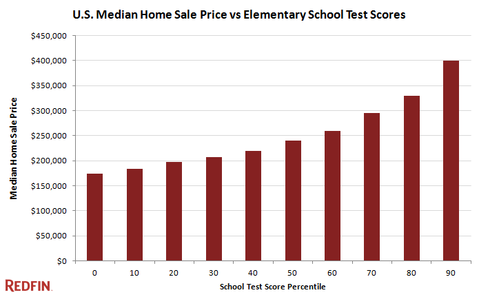 median sale price vs school test scores
