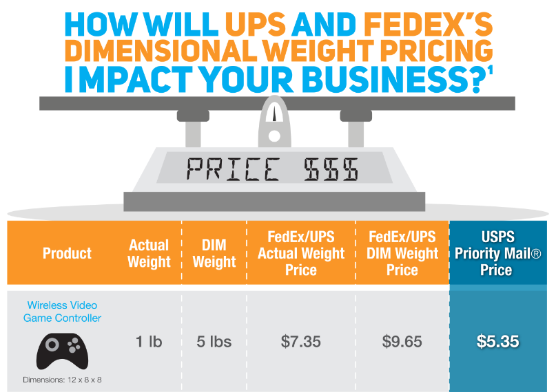 Will Dimensional Weight Pricing Impact Your Business? Use this Shipping Rates Comparison Chart to Find Out! [Infograhpic]