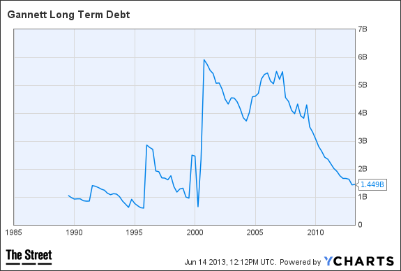 GCI Long Term Debt Chart