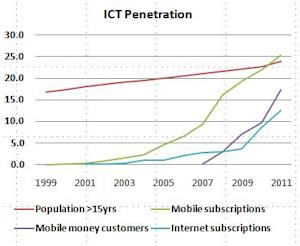 Kenyans Adopted Payments by Phone at a Lightning Pace
