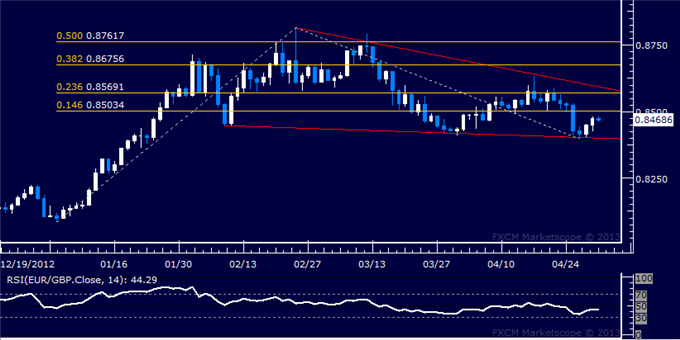 Forex_EURGBP_Technical_Analysis_05.01.2013_body_Picture_5.png, EUR/GBP Technical Analysis 05.01.2013