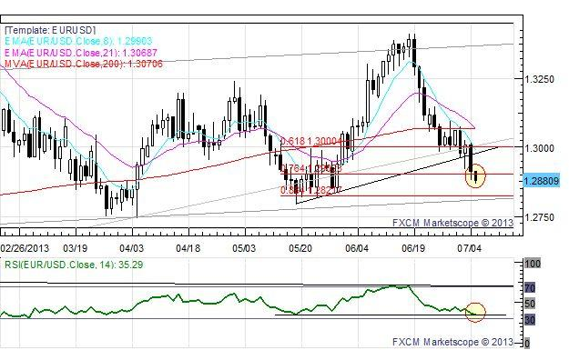 US_Dollar_Edges_Higher_Ahead_of_NFPs_EUR_and_GBP_at_Fresh_July_Lows_body_EURUSD.jpg, US Dollar Edges Higher Ahead of NFPs; EUR and GBP at Fresh July Lows