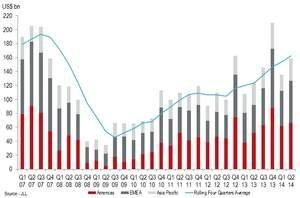 Increasing Global Equity Drives Commercial Real Estate Transaction Volumes in First Half of 2014