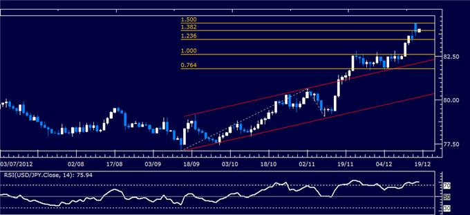 Forex_Analysis_USDJPY_Classic_Technical_Report_12.18.2012_body_Picture_1.png, Forex Analysis: USD/JPY Classic Technical Report 12.18.2012