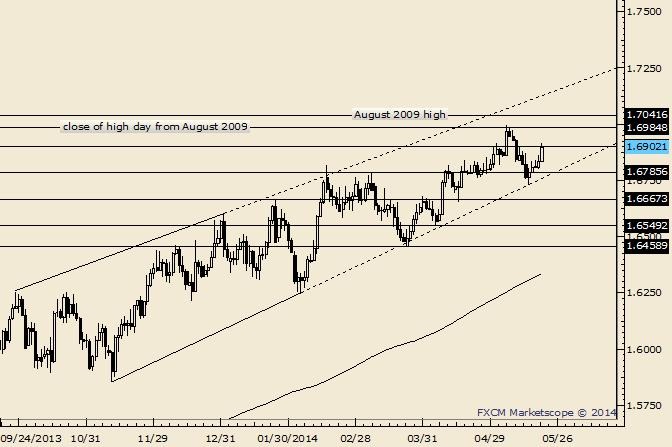 GBP/USD Crosses into Positive for May