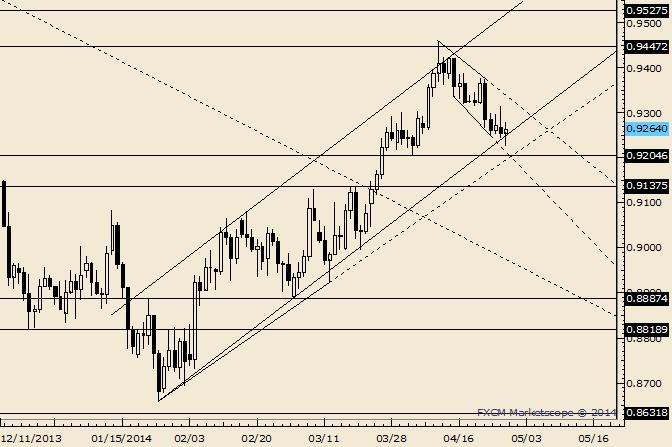 AUD/USD Key Reversal Could Trigger Next Rally Leg