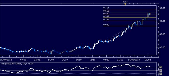 Forex_USDJPY_Technical_Analysis_02.05.2013_body_Picture_1.png, USD/JPY Technical Analysis 02.05.2013