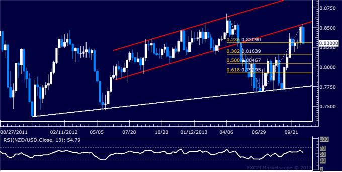 Forex_Strategy_NZDUSD_Selling_Opportunity_Ahead_body_Picture_5.png, Forex Strategy: NZD/USD Selling Opportunity Ahead?