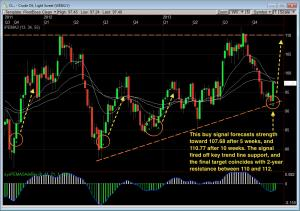 CL Weekly 300x211 Keep your eye on this potential Crude Oil gusher
