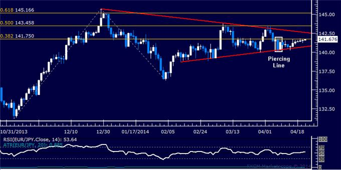 dailyclassics_eur-jpy_body_Picture_11.png, Forex: EUR/JPY Technical Analysis – A Top Set Above 135.00?
