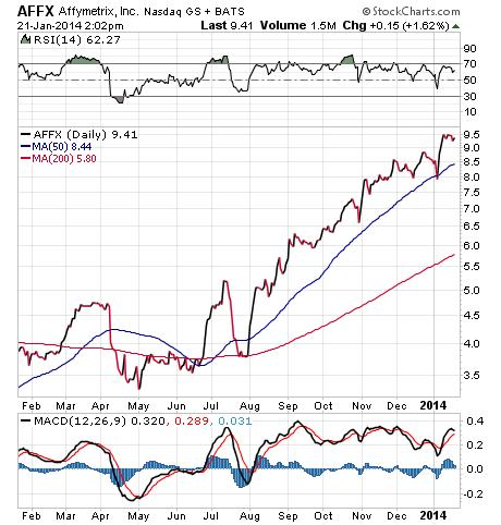 AFFX Stock Chart
