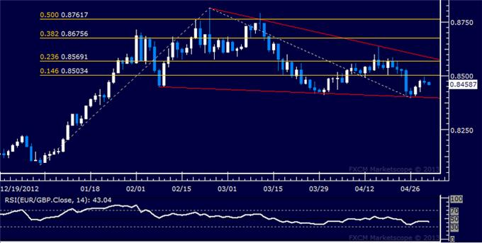 Forex_EURGBP_Technical_Analysis_05.02.2013_body_Picture_5.png, EUR/GBP Technical Analysis 05.02.2013