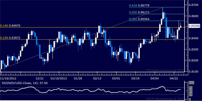 Forex_NZDUSD_Technical_Analysis_04.26.2013_body_Picture_5.png, NZD/USD Technical Analysis 04.26.2013