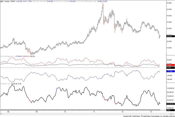 Gold_COT_Index_is_Extreme_but_Speculators_are_Still_Net_Long_body_silver.png, Gold COT Index is Extreme but Speculators are Still Net Long